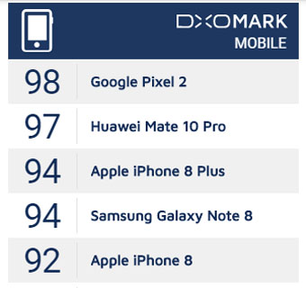dxo5 - En iyi telefon kameraları