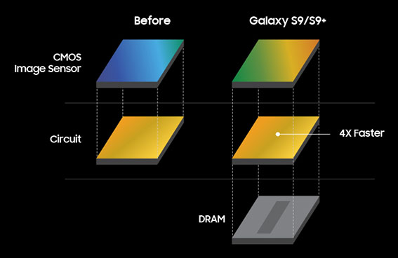 Super Speed Dual Pixel Image Sensor - İnceleme: Samsung Galaxy S9+