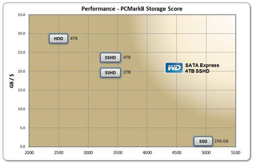 Wd Benchmark