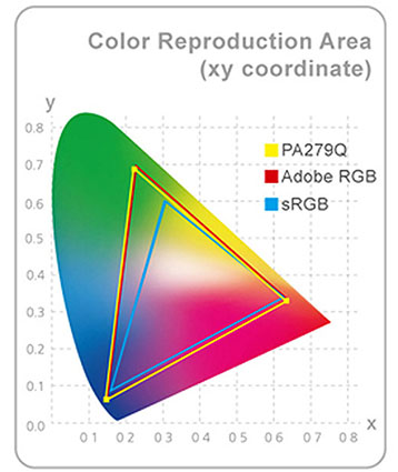 sekil1 gamut color k - İnceleme: Asus ProArt PA279Q Profesyonel Monitör