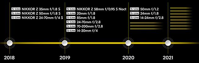 zline k - Nikon'dan Z sistem için yeni objektifler