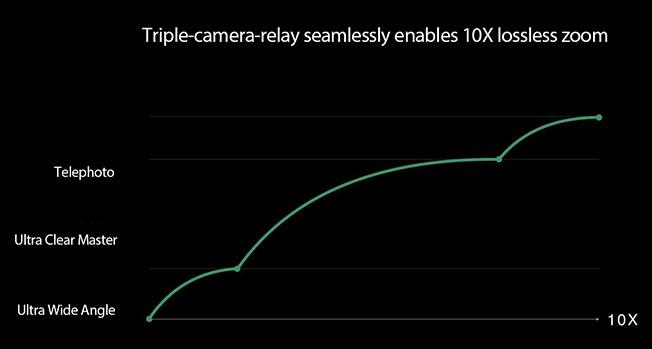 oppo2 - OPPO'dan 10x kayıpsız zoom teknolojisi